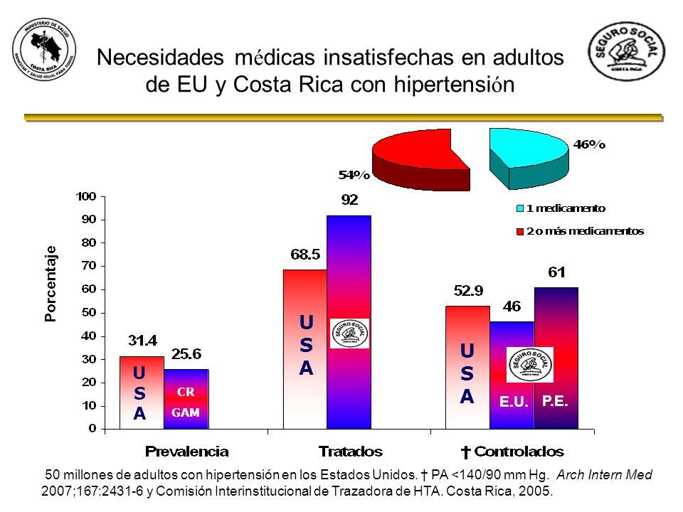 Necesidades m é dicas insatisfechas en adultos de EU y Costa Rica con hipertensi ó n 50 millones de adultos con hipertensión en los Estados Unidos. PA