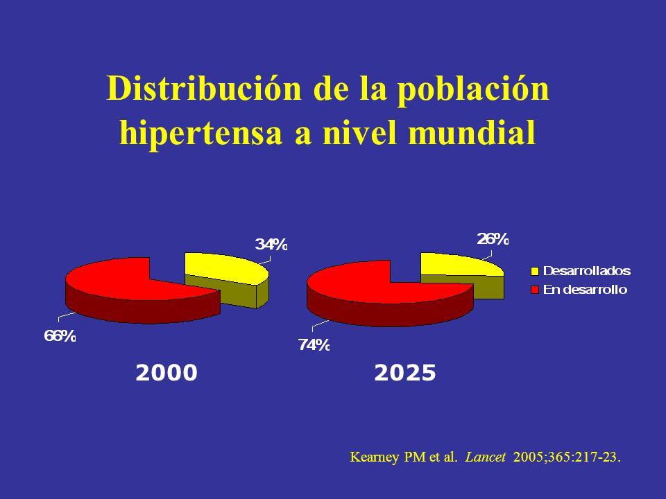Prevalencia de la HTA: análisis de la información mundial Porcentaje Kearney PM et al.