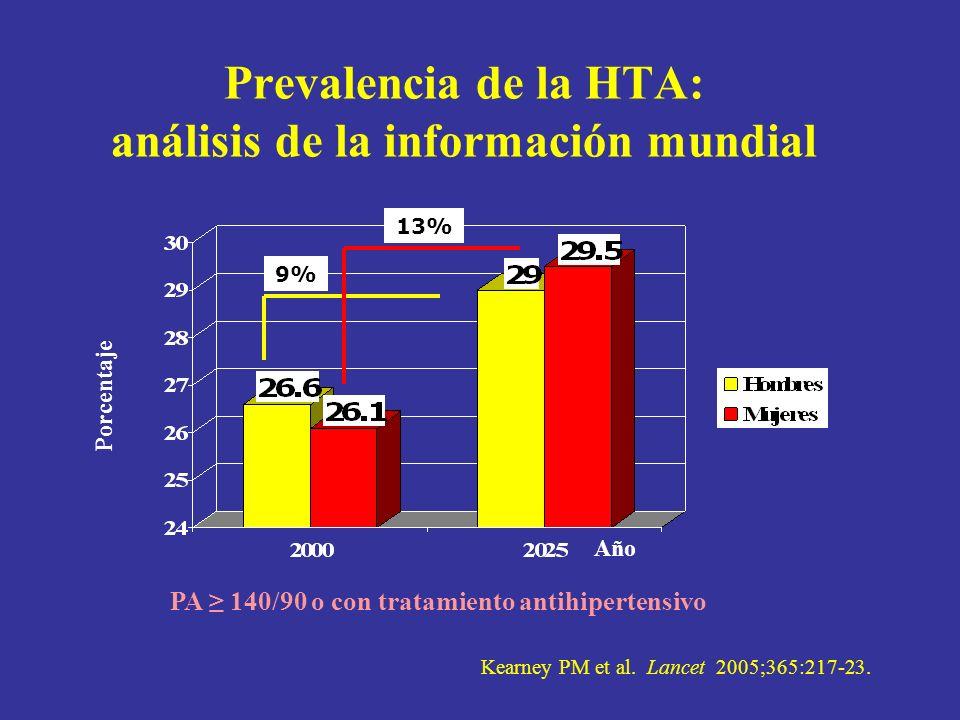 Metas óptimas del tratamiento antihipertensivo Meta <140/<90 mmHg.