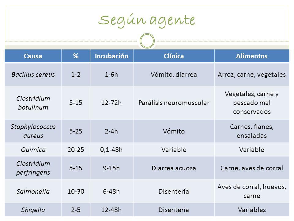Según agente Causa%IncubaciónClínicaAlimentos Bacillus cereus1-21-6hVómito, diarreaArroz, carne, vegetales Clostridium botulinum 5-1512-72hParálisis n