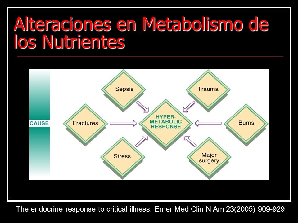 Alteraciones en Metabolismo de los Nutrientes The endocrine response to critical illness. Emer Med Clin N Am 23(2005) 909-929