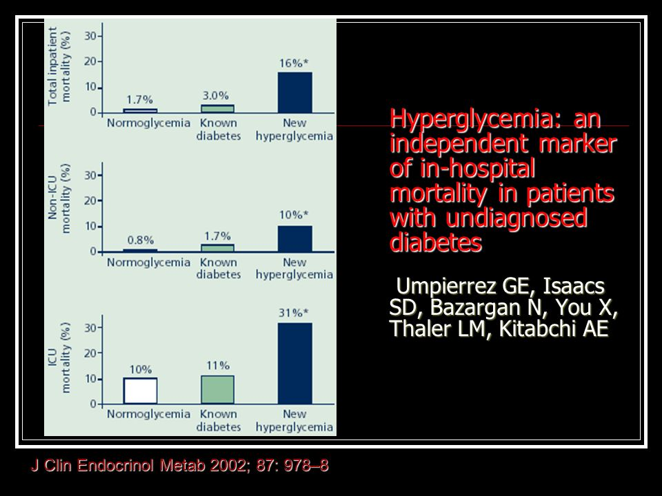 Hyperglycemia: an independent marker of in-hospital mortality in patients with undiagnosed diabetes Umpierrez GE, Isaacs SD, Bazargan N, You X, Thaler