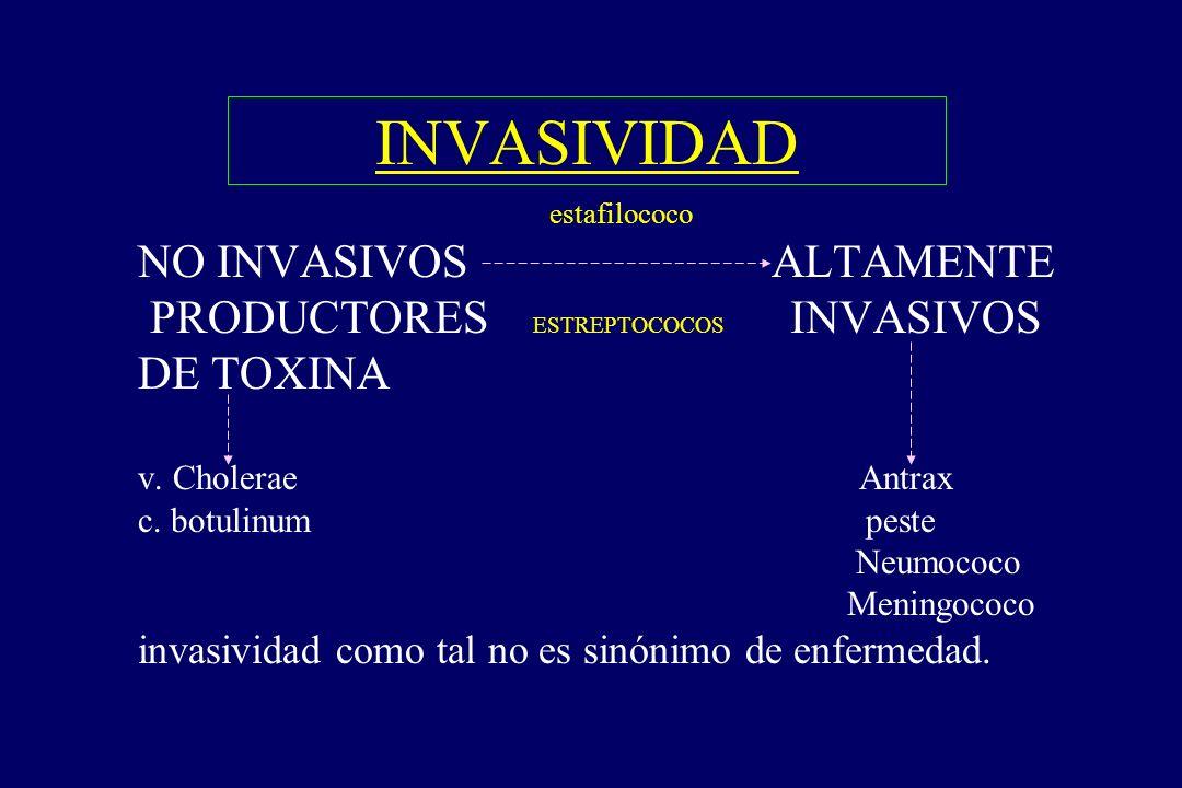 INVASIVIDAD § estafilococo NO INVASIVOS ALTAMENTE PRODUCTORES ESTREPTOCOCOS INVASIVOS DE TOXINA v. Cholerae Antrax c. botulinum peste Neumococo Mening