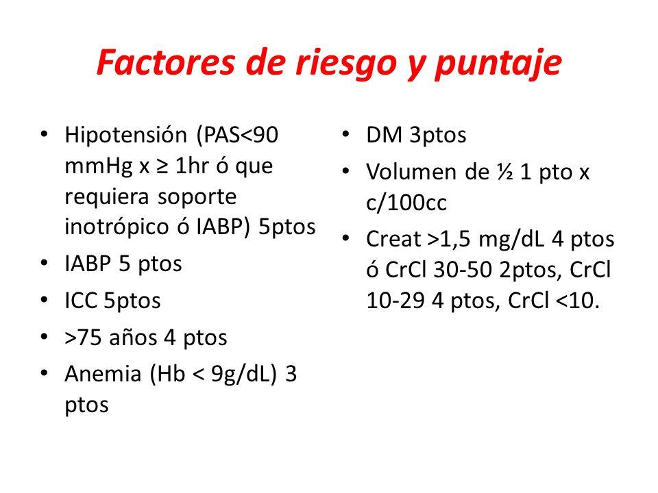 Factores de riesgo y puntaje Hipotensión (PAS<90 mmHg x 1hr ó que requiera soporte inotrópico ó IABP) 5ptos IABP 5 ptos ICC 5ptos >75 años 4 ptos Anem