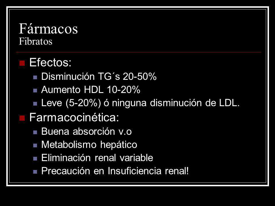 Fármacos Fibratos Efectos: Disminución TG´s 20-50% Aumento HDL 10-20% Leve (5-20%) ó ninguna disminución de LDL. Farmacocinética: Buena absorción v.o