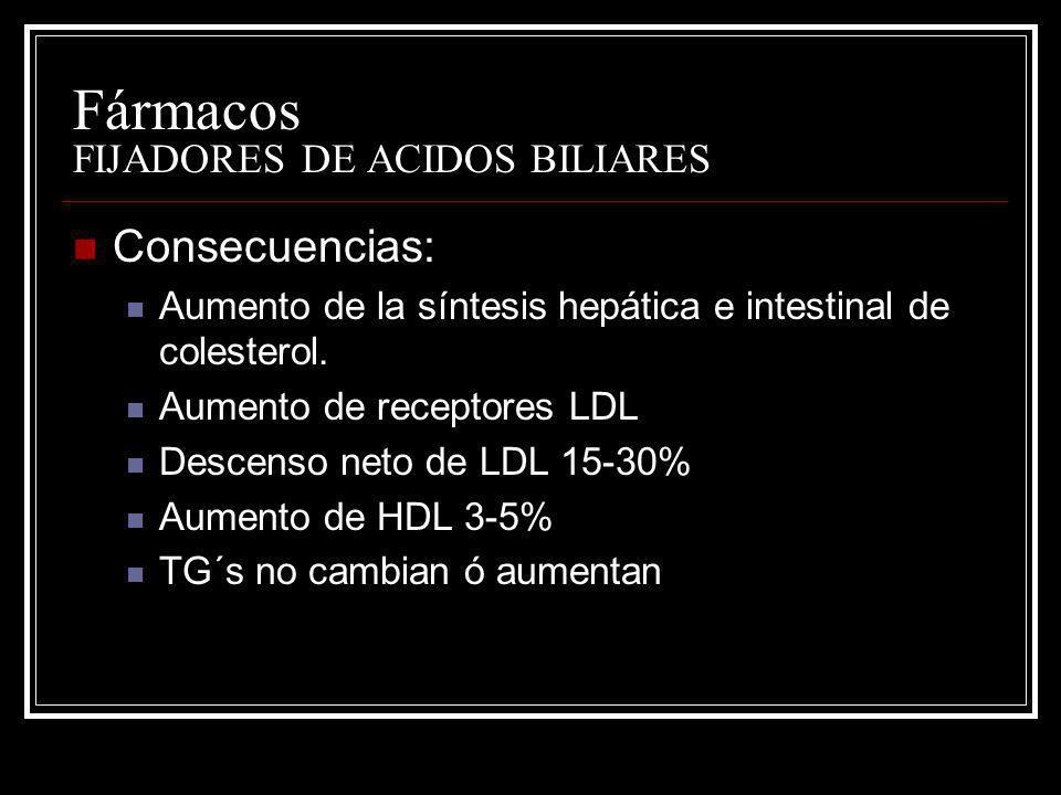 Fármacos FIJADORES DE ACIDOS BILIARES Consecuencias: Aumento de la síntesis hepática e intestinal de colesterol. Aumento de receptores LDL Descenso ne