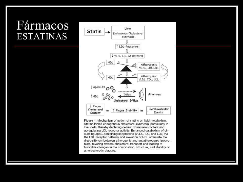 Fármacos FIJADORES DE ACIDOS BILIARES Consecuencias: Aumento de la síntesis hepática e intestinal de colesterol.