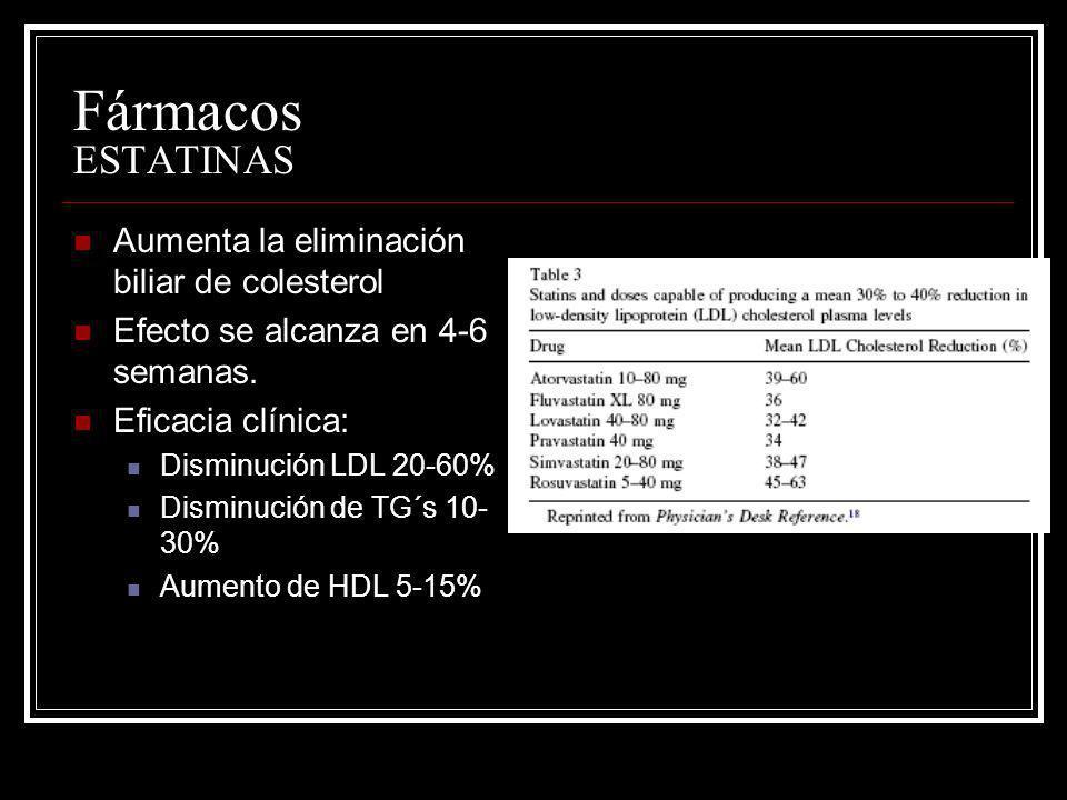 Aumenta la eliminación biliar de colesterol Efecto se alcanza en 4-6 semanas. Eficacia clínica: Disminución LDL 20-60% Disminución de TG´s 10- 30% Aum