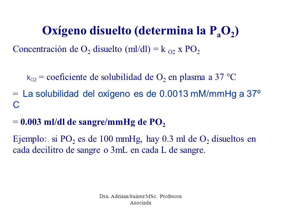 0.15 mmol/l = 3mL/L 1 mol = 22.4 litros 3mmol/l = 67 mL/L CO 2 es 22 veces más soluble que O 2 Dra.