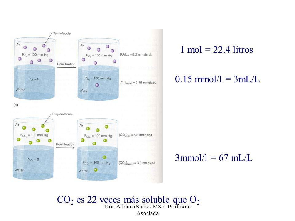Curva de disociación del CO 2 Efecto Haldane: la presencia de oxígeno desplaza la curva hacia la derecha y abajo disminuyendo el transporte de CO 2.