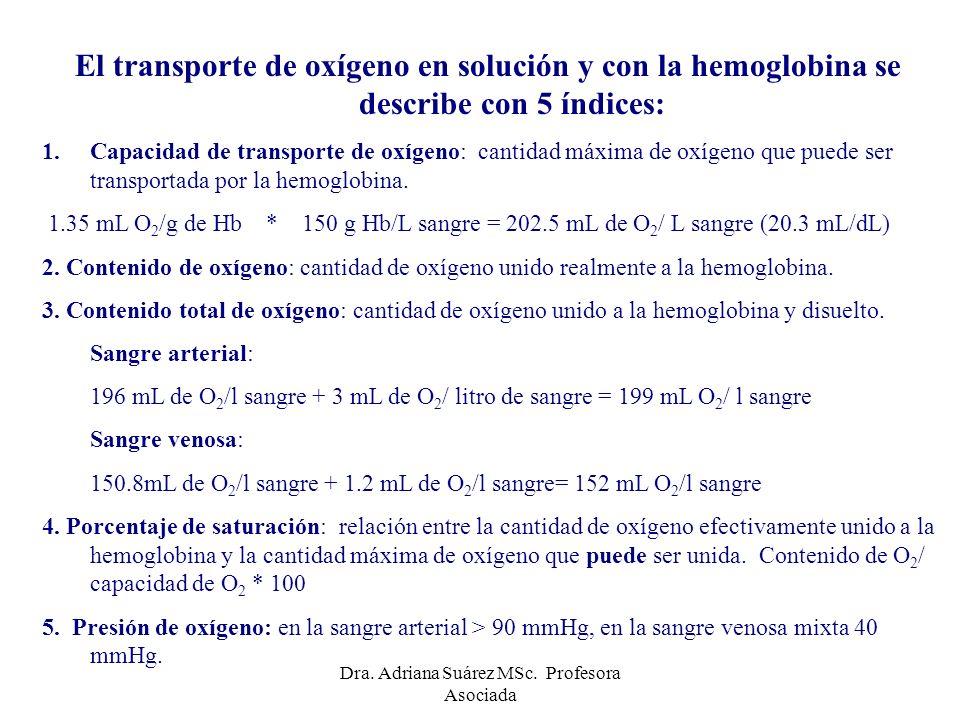Saturación de la hemoglobina Sangre arterial: 97- 98.5% Sangre venosa: 75% 150 ml O2/l 201 ml O2/l = 75% 195.8 ml O2/l 201 ml O2/l = 97.4% Dra.