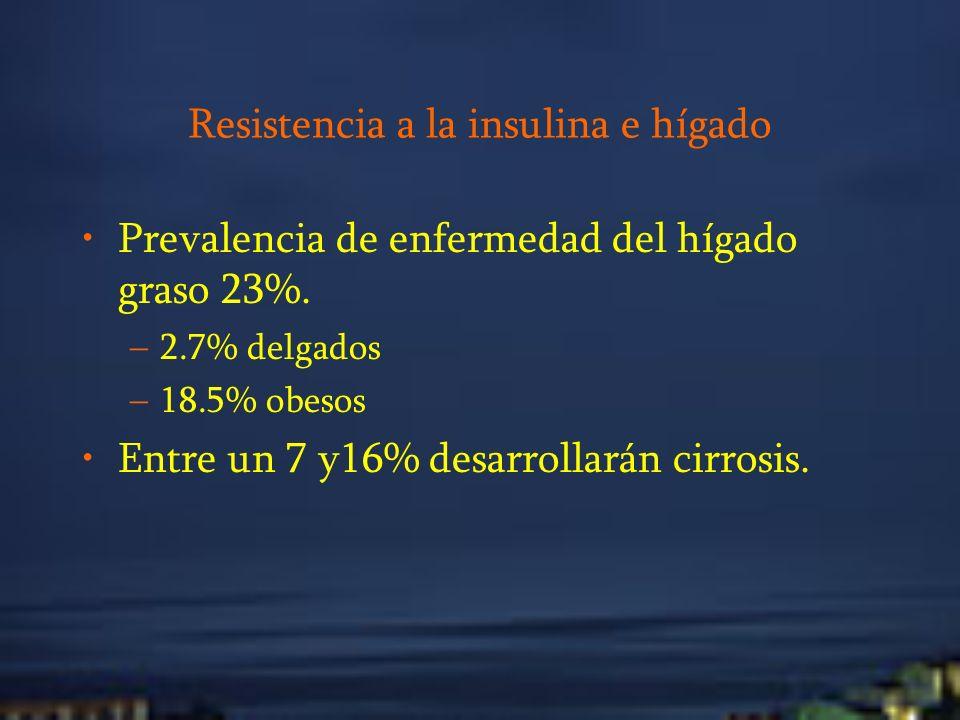 Resistencia a la insulina e hígado Prevalencia de enfermedad del hígado graso 23%. –2.7% delgados –18.5% obesos Entre un 7 y16% desarrollarán cirrosis