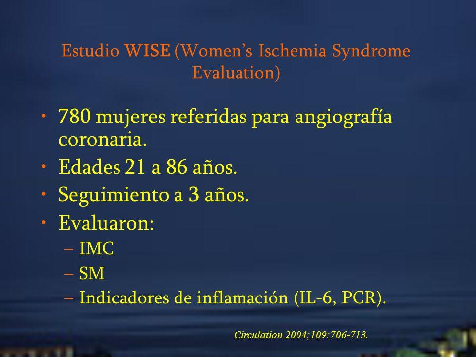 Estudio WISE (Womens Ischemia Syndrome Evaluation) 780 mujeres referidas para angiografía coronaria. Edades 21 a 86 años. Seguimiento a 3 años. Evalua