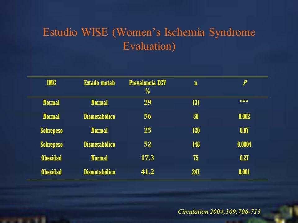 Estudio WISE (Womens Ischemia Syndrome Evaluation) IMCEstado metabPrevalencia ECV % nP Normal 29 131*** NormalDismetabólico 56 500.002 SobrepesoNormal