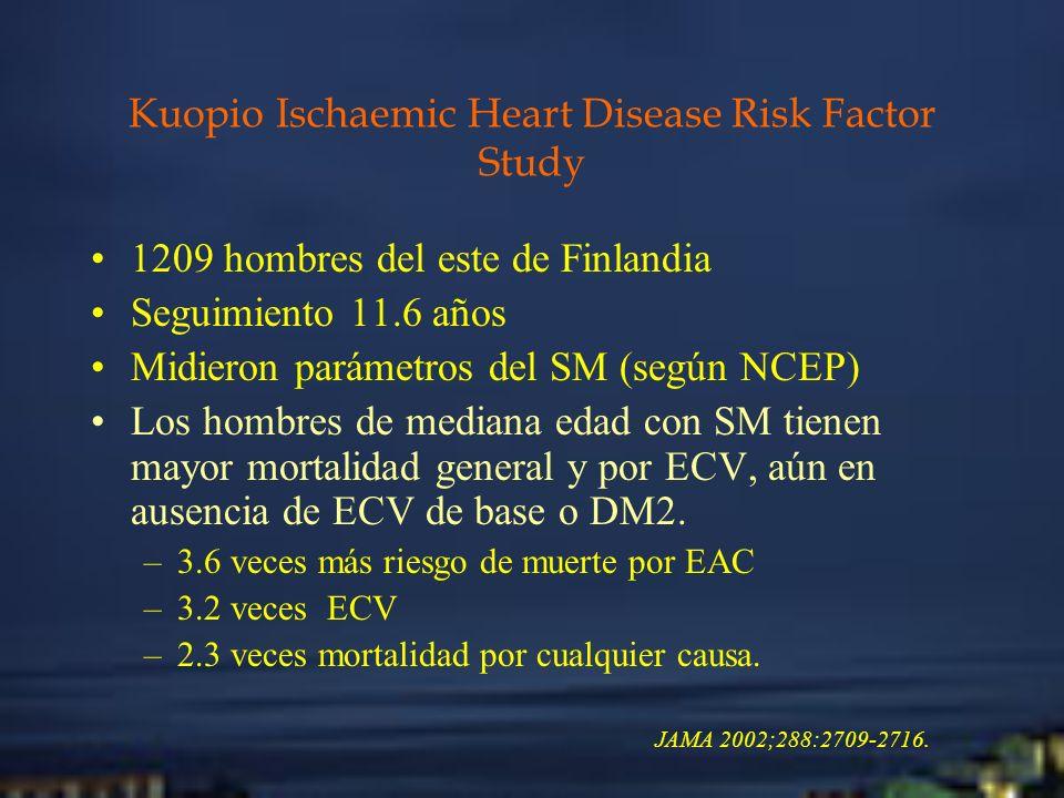 Kuopio Ischaemic Heart Disease Risk Factor Study 1209 hombres del este de Finlandia Seguimiento 11.6 años Midieron parámetros del SM (según NCEP) Los