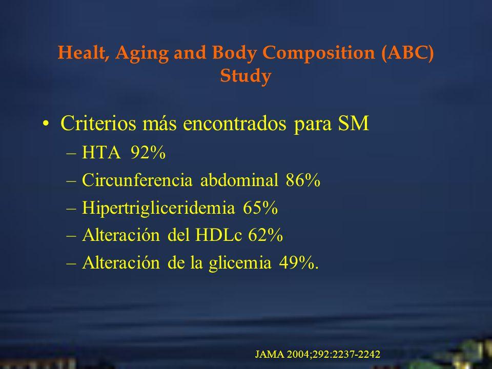 Healt, Aging and Body Composition (ABC) Study Criterios más encontrados para SM –HTA 92% –Circunferencia abdominal 86% –Hipertrigliceridemia 65% –Alte