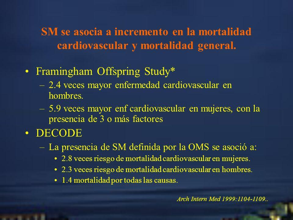SM se asocia a incremento en la mortalidad cardiovascular y mortalidad general. Framingham Offspring Study* –2.4 veces mayor enfermedad cardiovascular