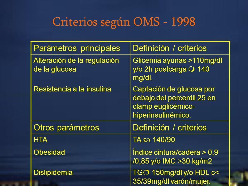 Criterios según OMS - 1998 Parámetros principalesDefinición / criterios Alteración de la regulación de la glucosa Glicemia ayunas >110mg/dl y/o 2h pos