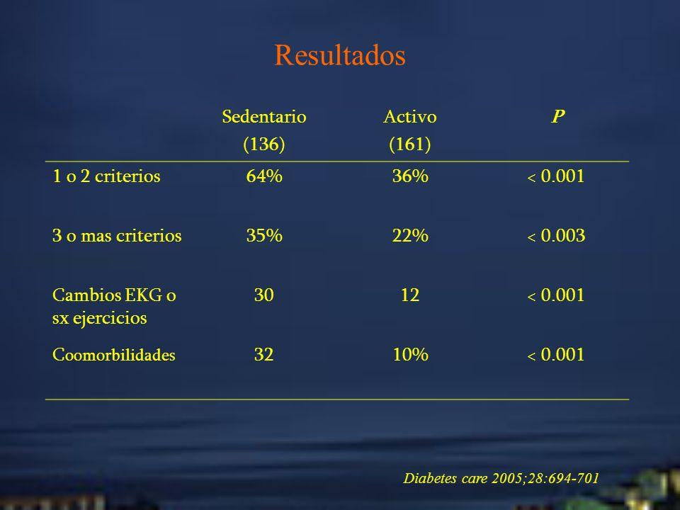Resultados Diabetes care 2005;28:694-701 Sedentario (136) Activo (161) P 1 o 2 criterios64%36%< 0.001 3 o mas criterios35%22%< 0.003 Cambios EKG o sx
