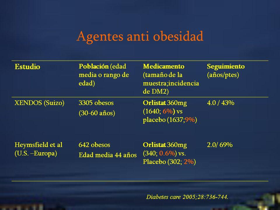 Agentes anti obesidad Estudio Población (edad media o rango de edad) Medicamento (tamaño de la muestra;incidencia de DM2) Seguimiento (años/ptes) XEND