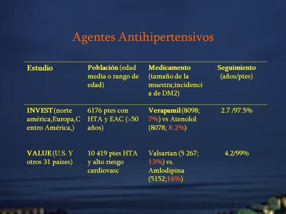 Agentes Antihipertensivos Estudio Población (edad media o rango de edad) Medicamento (tamaño de la muestra;incidenci a de DM2) Seguimiento (años/ptes)