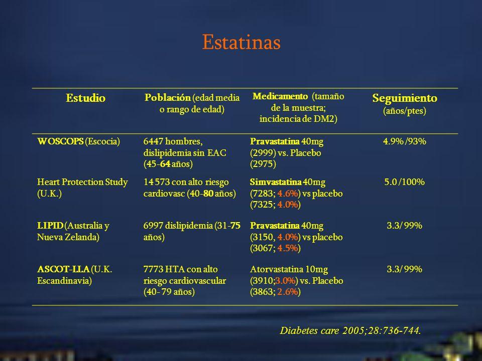Estatinas Estudio Población (edad media o rango de edad) Medicamento (tamaño de la muestra; incidencia de DM2) Seguimiento (años/ptes) WOSCOPS (Escoci