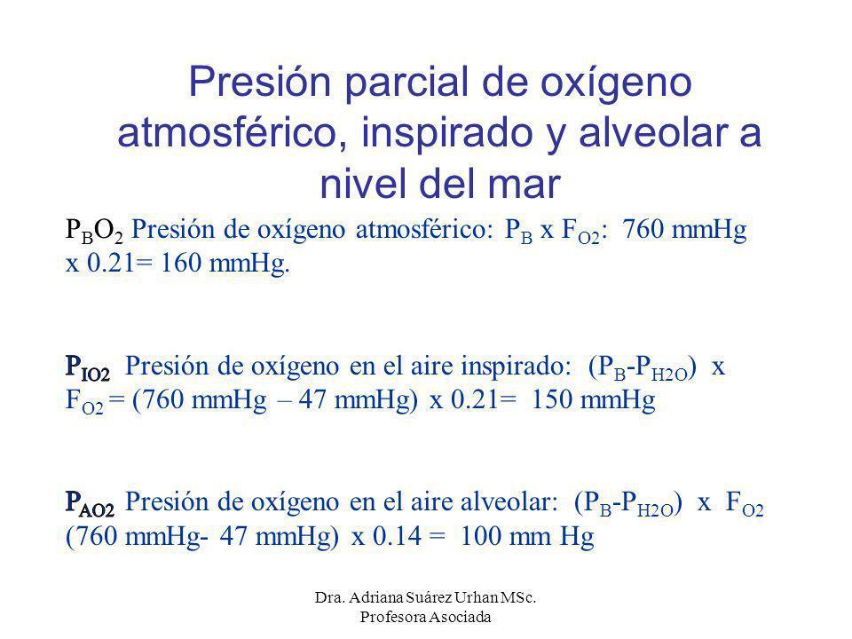 Presión parcial de oxígeno atmosférico, inspirado y alveolar a nivel del mar Dra. Adriana Suárez Urhan MSc. Profesora Asociada