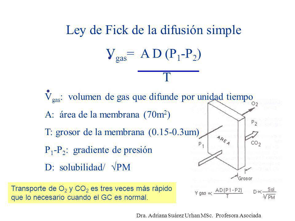 Ley de Fick de la difusión simple V gas = A D (P 1 -P 2 ) T V gas : volumen de gas que difunde por unidad tiempo A: área de la membrana (70m 2 ) T: gr