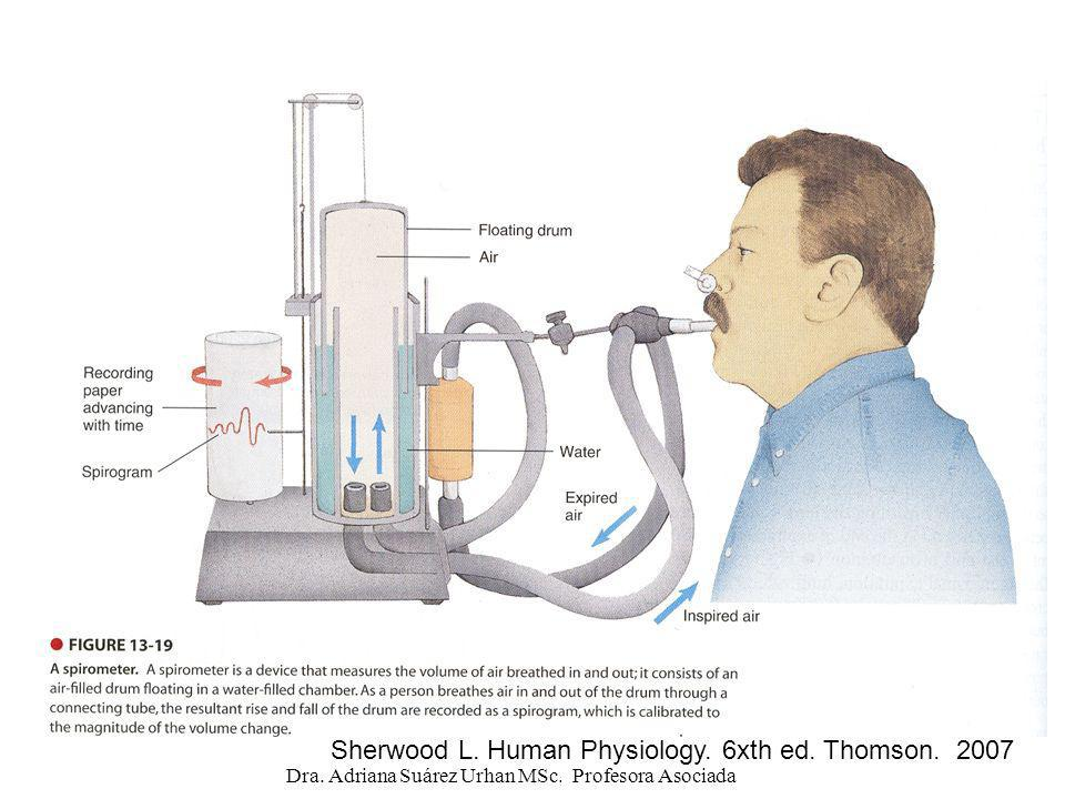 Sherwood L. Human Physiology. 6xth ed. Thomson. 2007 Dra. Adriana Suárez Urhan MSc. Profesora Asociada