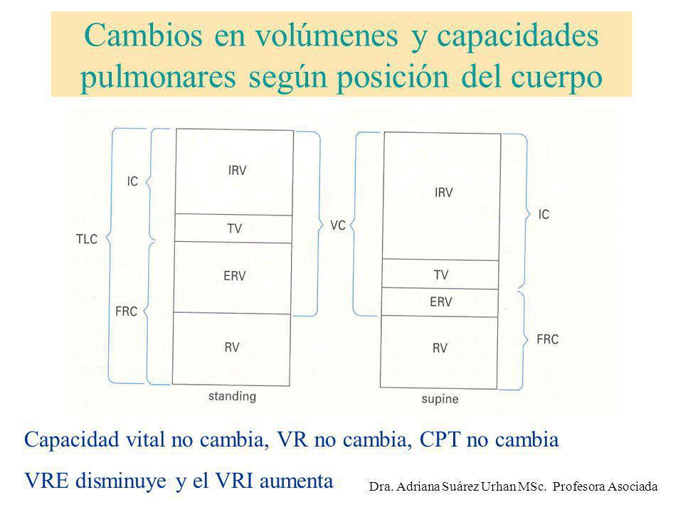 Cambios en volúmenes y capacidades pulmonares según posición del cuerpo Capacidad vital no cambia, VR no cambia, CPT no cambia VRE disminuye y el VRI