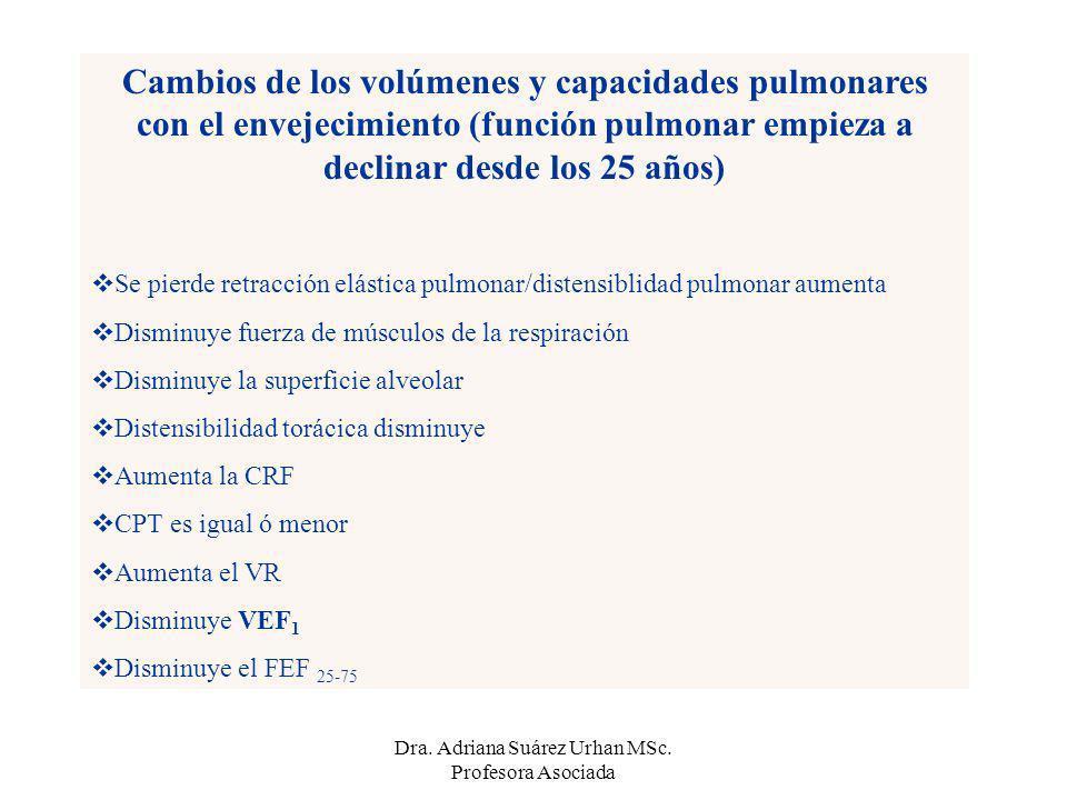 Cambios de los volúmenes y capacidades pulmonares con el envejecimiento (función pulmonar empieza a declinar desde los 25 años) Se pierde retracción e