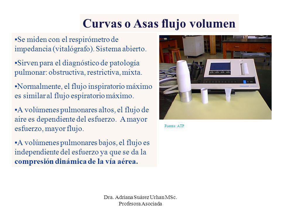 Curvas o Asas flujo volumen Fuente: ATP Se miden con el respirómetro de impedancia (vitalógrafo). Sistema abierto. Sirven para el diagnóstico de patol