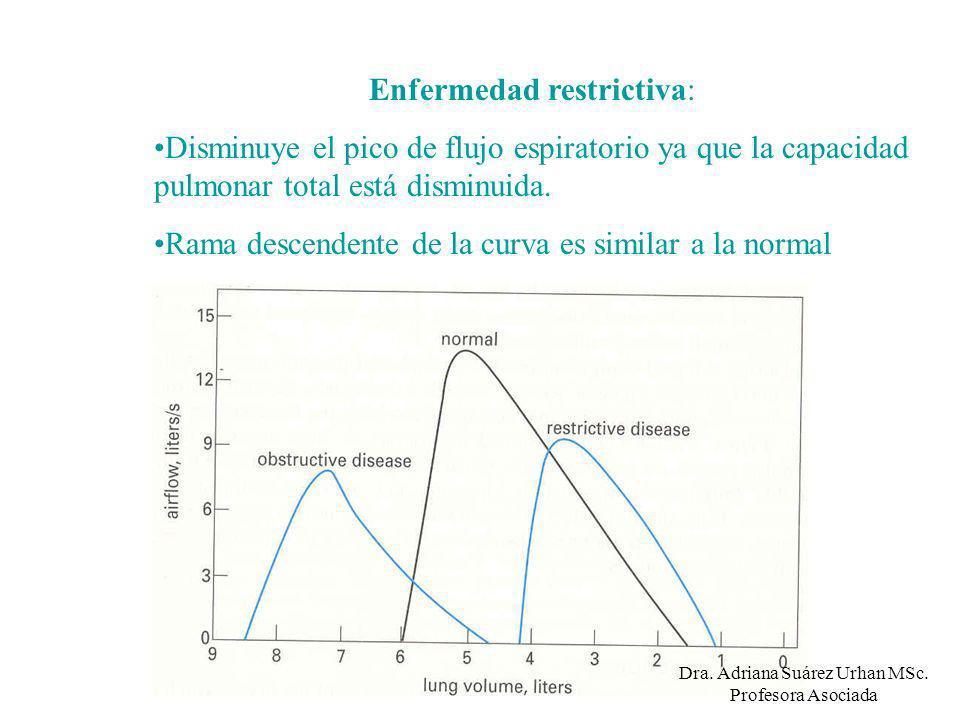 Enfermedad restrictiva: Disminuye el pico de flujo espiratorio ya que la capacidad pulmonar total está disminuida. Rama descendente de la curva es sim