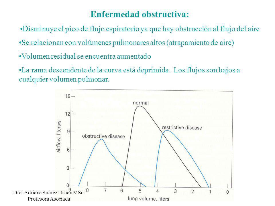 Enfermedad obstructiva: Disminuye el pico de flujo espiratorio ya que hay obstrucción al flujo del aire Se relacionan con volúmenes pulmonares altos (