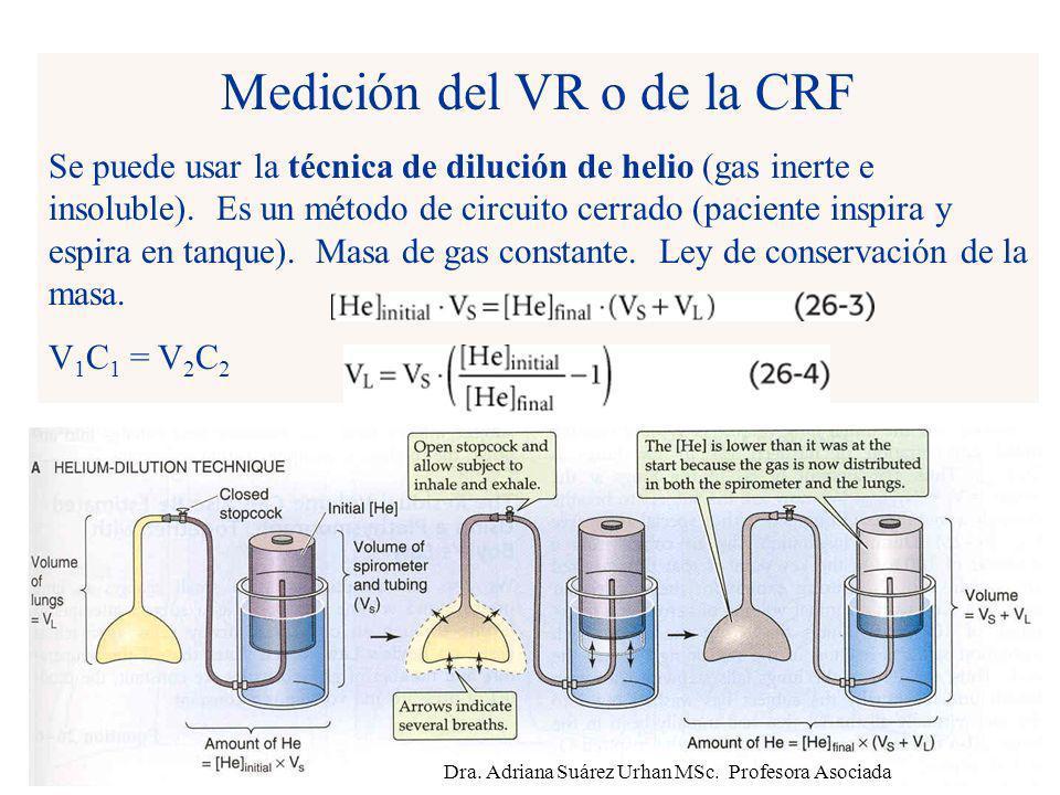 Medición del VR o de la CRF Se puede usar la técnica de dilución de helio (gas inerte e insoluble). Es un método de circuito cerrado (paciente inspira