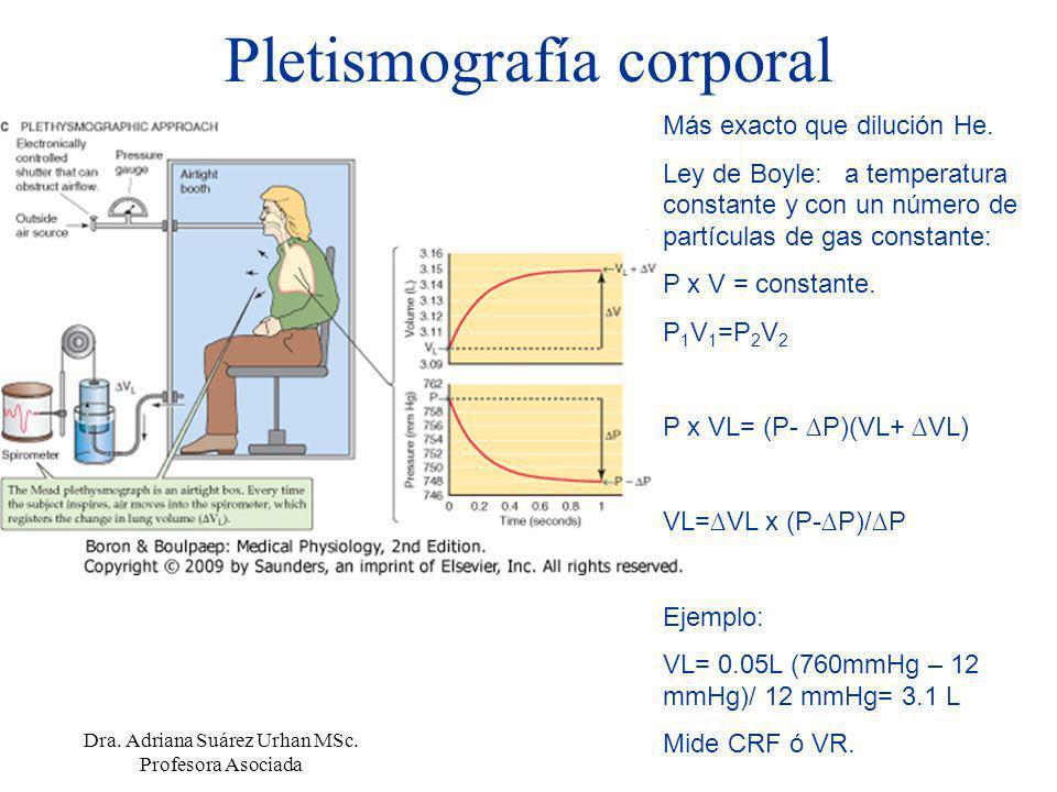 Pletismografía corporal Más exacto que dilución He. Ley de Boyle: a temperatura constante y con un número de partículas de gas constante: P x V = cons