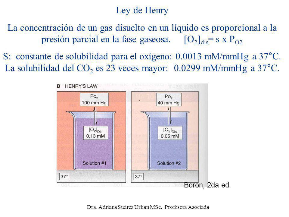 Ley de Henry La concentración de un gas disuelto en un líquido es proporcional a la presión parcial en la fase gaseosa. [O 2 ] dis = s x P O2 S: const