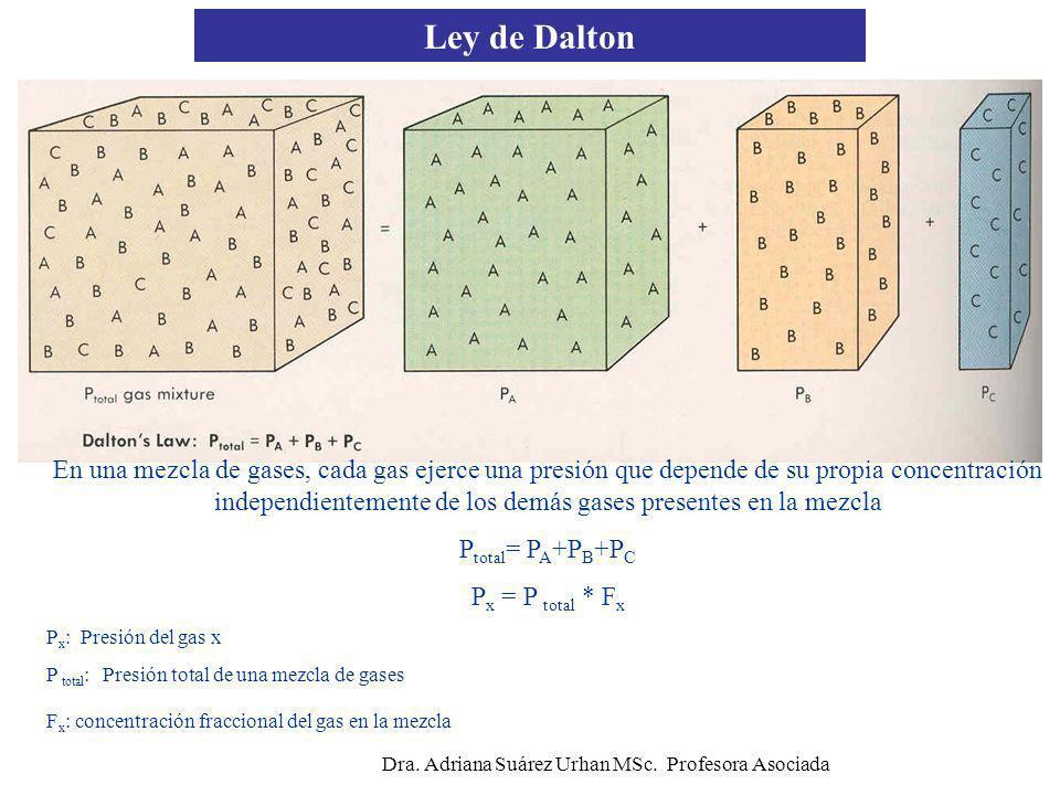P I O 2 = FO 2 x (P B - P H2O ) = 149mmHg = 21% (760 - 47) = 21%(713) Dra.