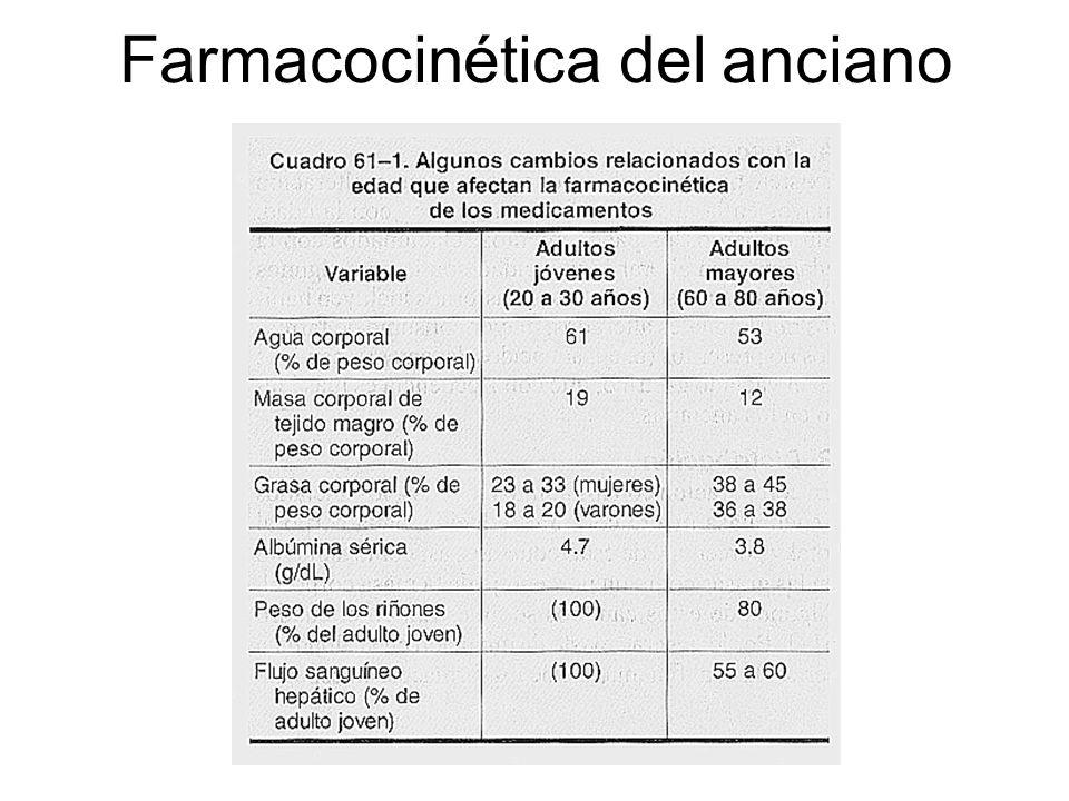 Farmacocinética Aspectos geriátricos Absorción Aumento en pH y disminución del vaciamiento gástricos Disminución del primer paso hepático.