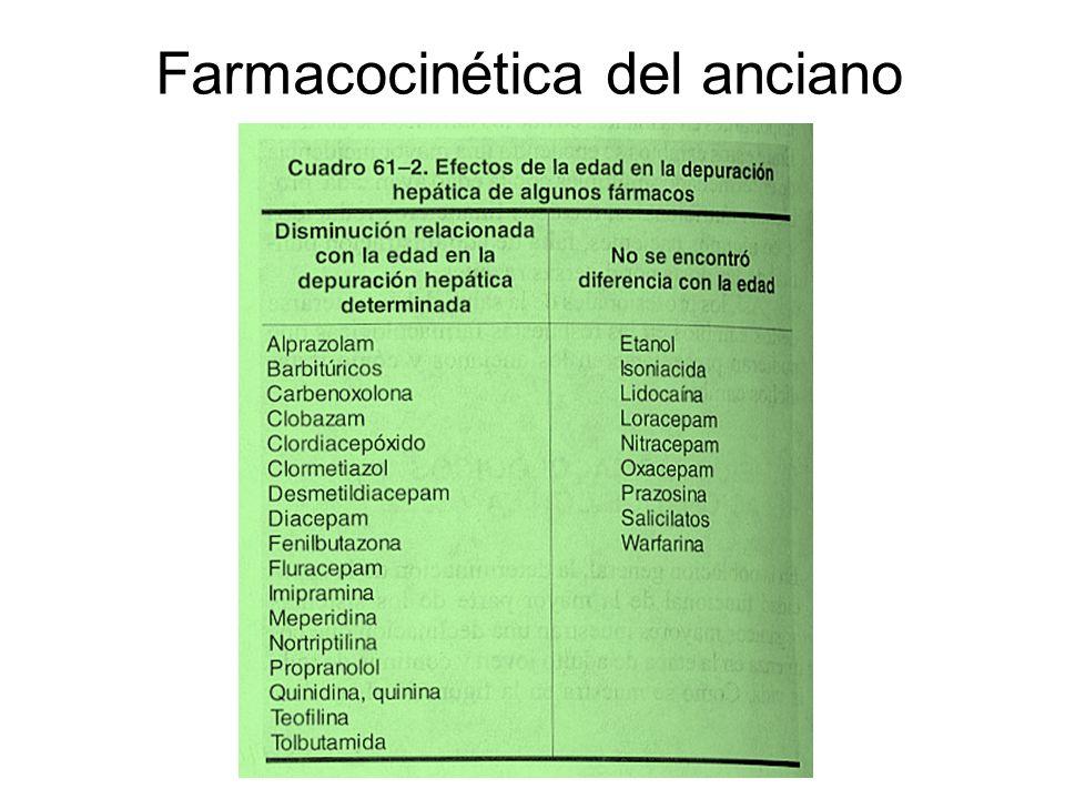 Medicamentos más utilizados en el anciano AINES IECAS DIURÉTICOS ANTAGONISTAS H2 BETABLOQUEADORES ANTI-DIABÉTICOS ANSIÓLITICOS Y NEUROLÉPTICOS ANTIBIÓTICOS ESTEROIDES