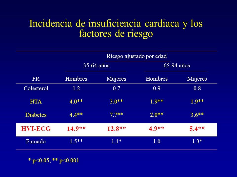 Incidencia de insuficiencia cardiaca y los factores de riesgo Riesgo ajustado por edad 35-64 años65-94 años FRHombresMujeresHombresMujeres Colesterol1
