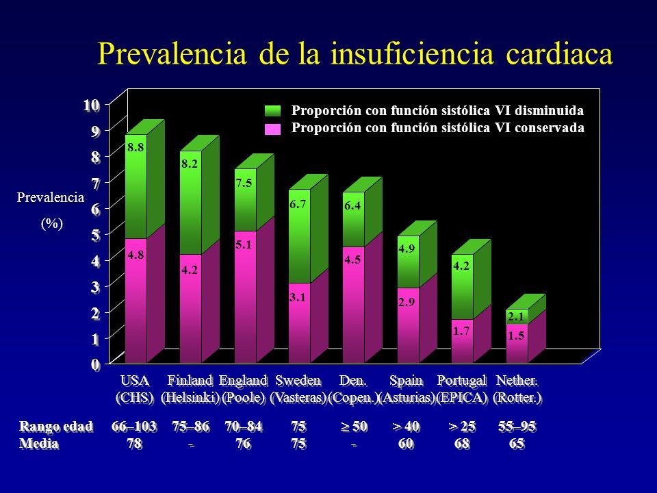 Prevalencia de la insuficiencia cardiaca USA (CHS) USA (CHS) Finland (Helsinki) Finland (Helsinki) England (Poole) England (Poole) Sweden (Vasteras) S