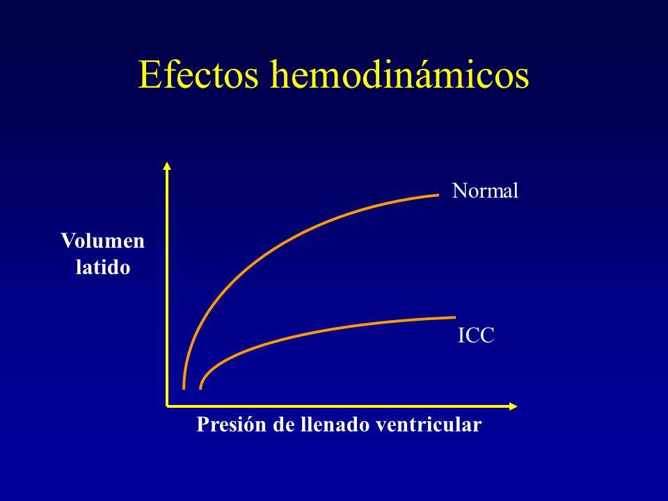 Efectos hemodinámicos ICC Normal Presión de llenado ventricular Volumen latido