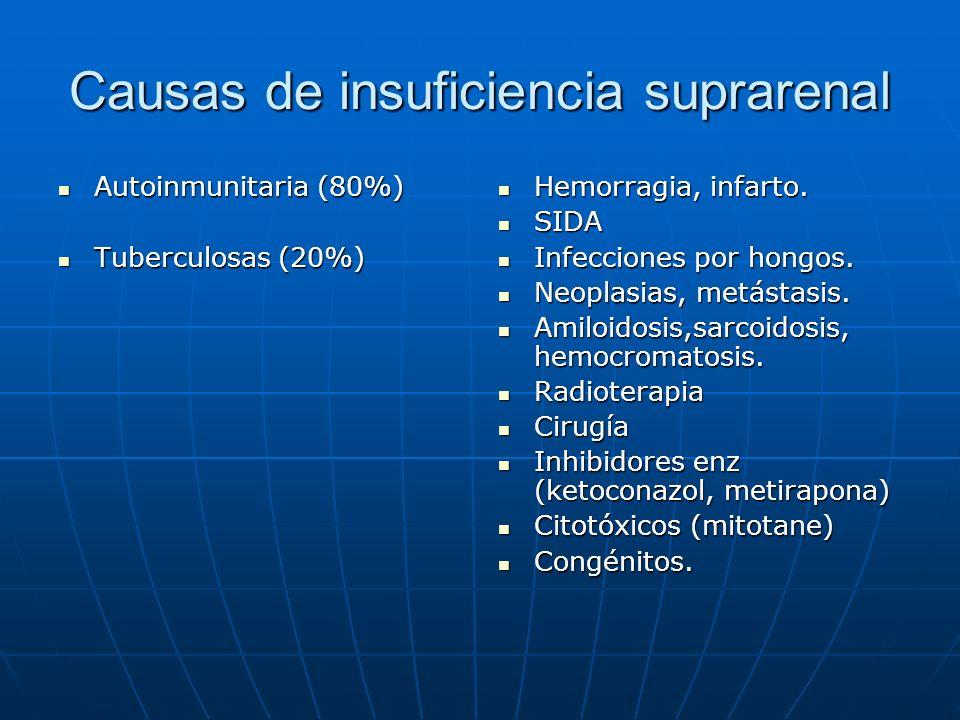 Causas de insuficiencia suprarenal Autoinmunitaria (80%) Autoinmunitaria (80%) Tuberculosas (20%) Tuberculosas (20%) Hemorragia, infarto. Hemorragia,