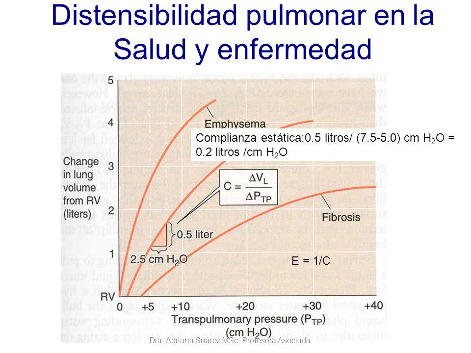 Distensibilidad pulmonar en la Salud y enfermedad Complianza estática:0.5 litros/ (7.5-5.0) cm H 2 O = 0.2 litros /cm H 2 O E = 1/C Dra. Adriana Suáre