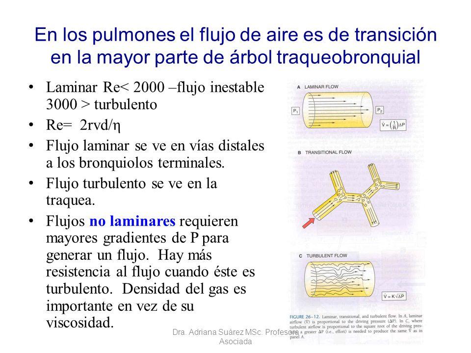 En los pulmones el flujo de aire es de transición en la mayor parte de árbol traqueobronquial Laminar Re turbulento Re= 2rvd/η Flujo laminar se ve en