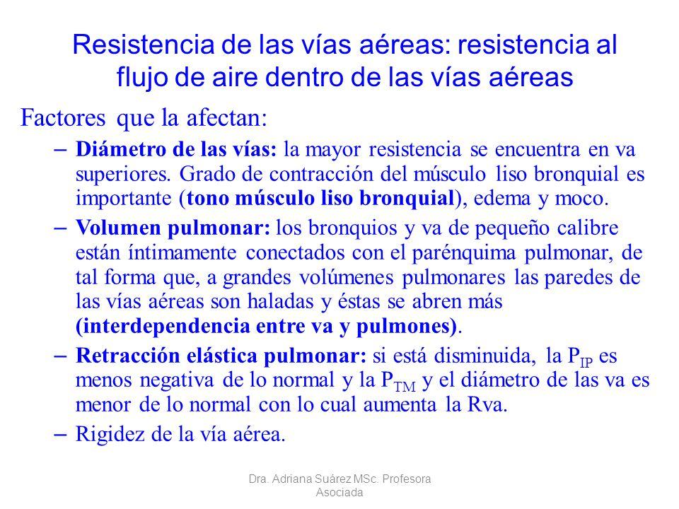 Propiedades dinámicas de los pulmones. Resistencia de las vías aéreas: resistencia al flujo de aire dentro de las vías aéreas Factores que la afectan: