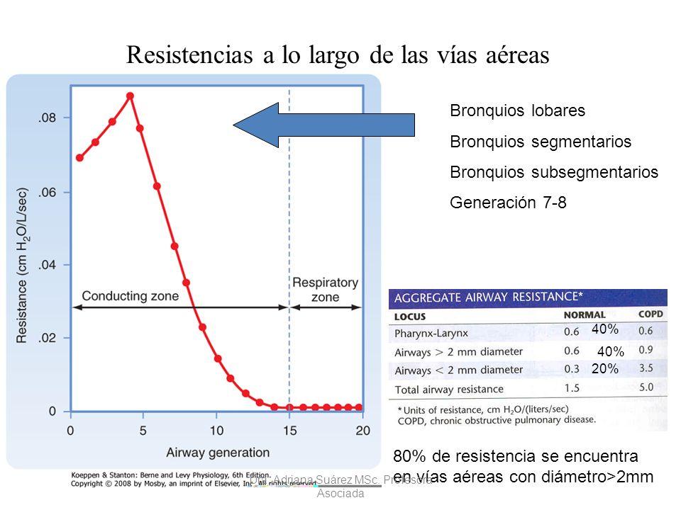 Resistencias a lo largo de las vías aéreas Bronquios lobares Bronquios segmentarios Bronquios subsegmentarios Generación 7-8 40% 20% 80% de resistenci