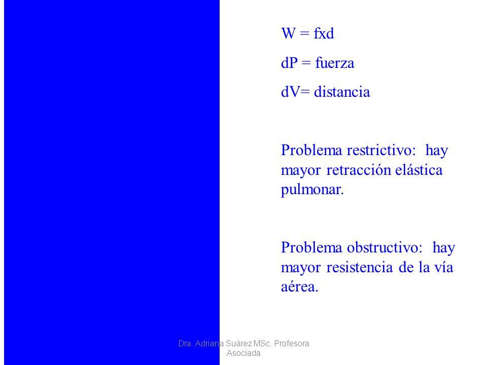 W = fxd dP = fuerza dV= distancia Problema restrictivo: hay mayor retracción elástica pulmonar. Problema obstructivo: hay mayor resistencia de la vía