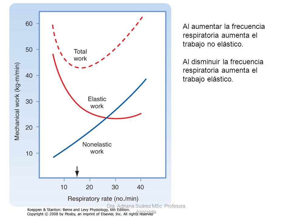 Al aumentar la frecuencia respiratoria aumenta el trabajo no elástico. Al disminuir la frecuencia respiratoria aumenta el trabajo elástico. Dra. Adria